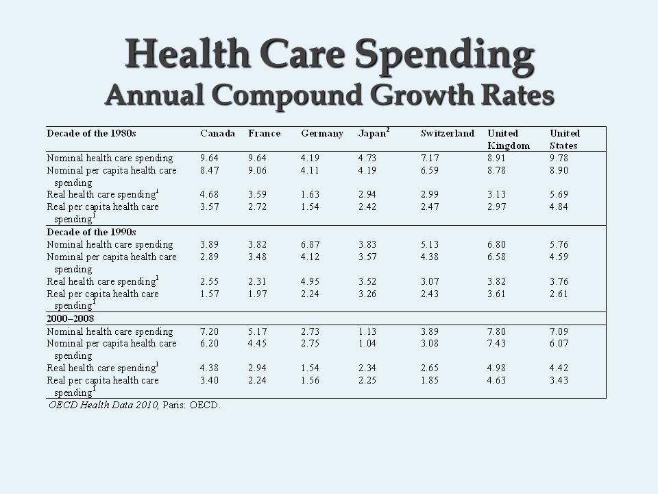 Health Care Spending Annual Compound Growth Rates