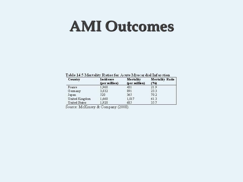 AMI Outcomes