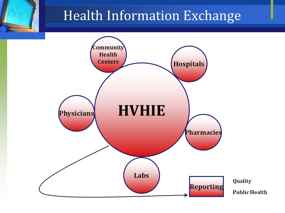 Physicians Labs Hospitals Pharmacies HVHIE Reporting Quality Public Health Community Health Centers Health Information Exchange