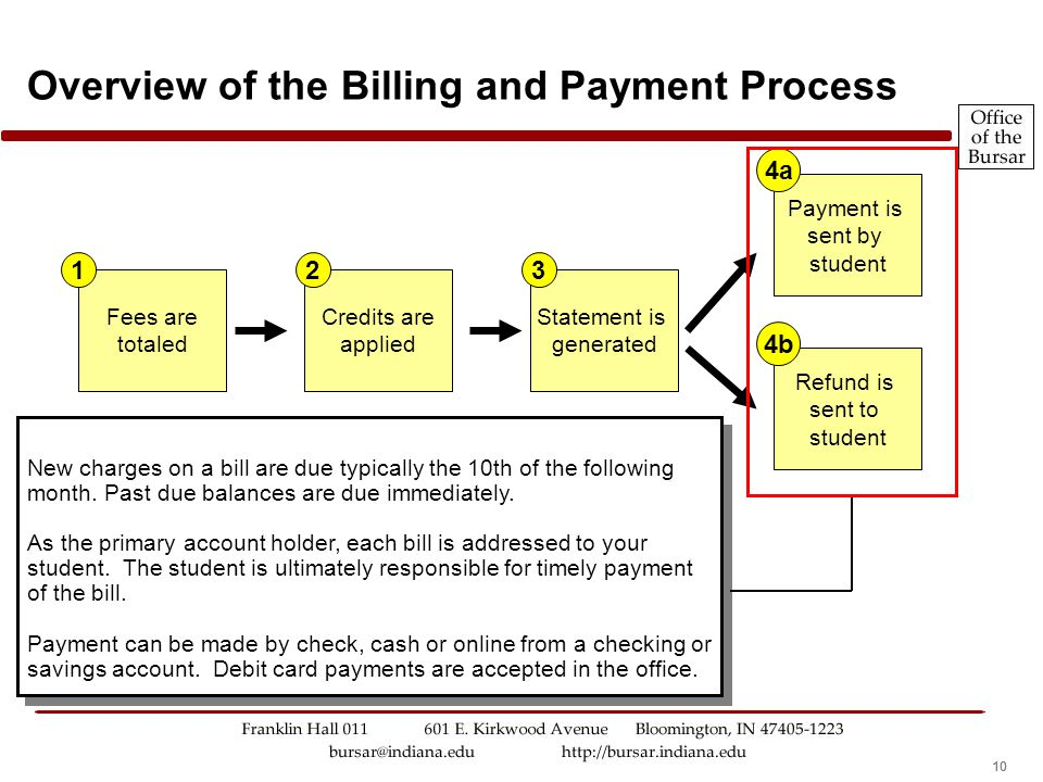 10 Overview of the Billing and Payment Process New charges on a bill are due typically the 10th of the following month. Past due balances are due imme
