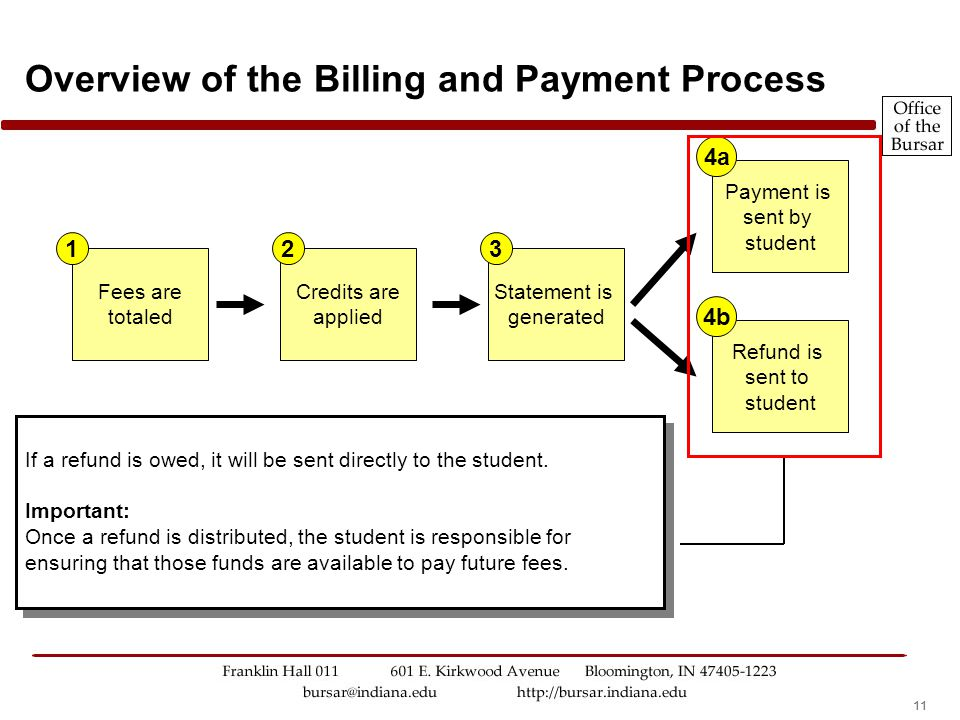 11 Overview of the Billing and Payment Process Fees are totaled Credits are applied Statement is generated Payment is sent by student Refund is sent to student 123 4a 4b If a refund is owed, it will be sent directly to the student.