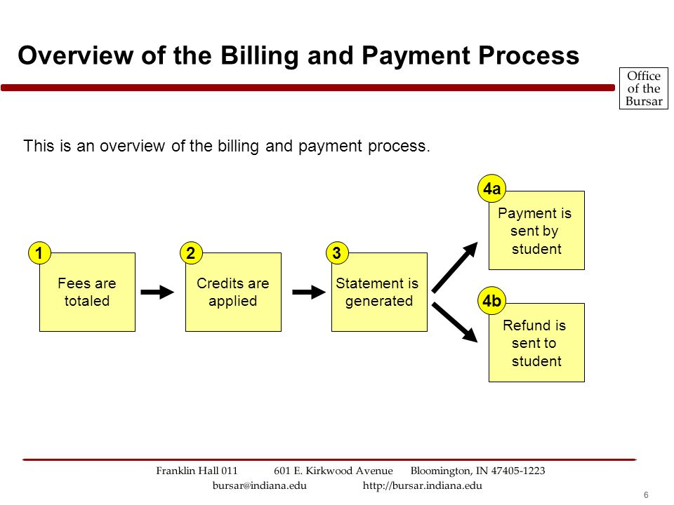 666 Overview of the Billing and Payment Process This is an overview of the billing and payment process.