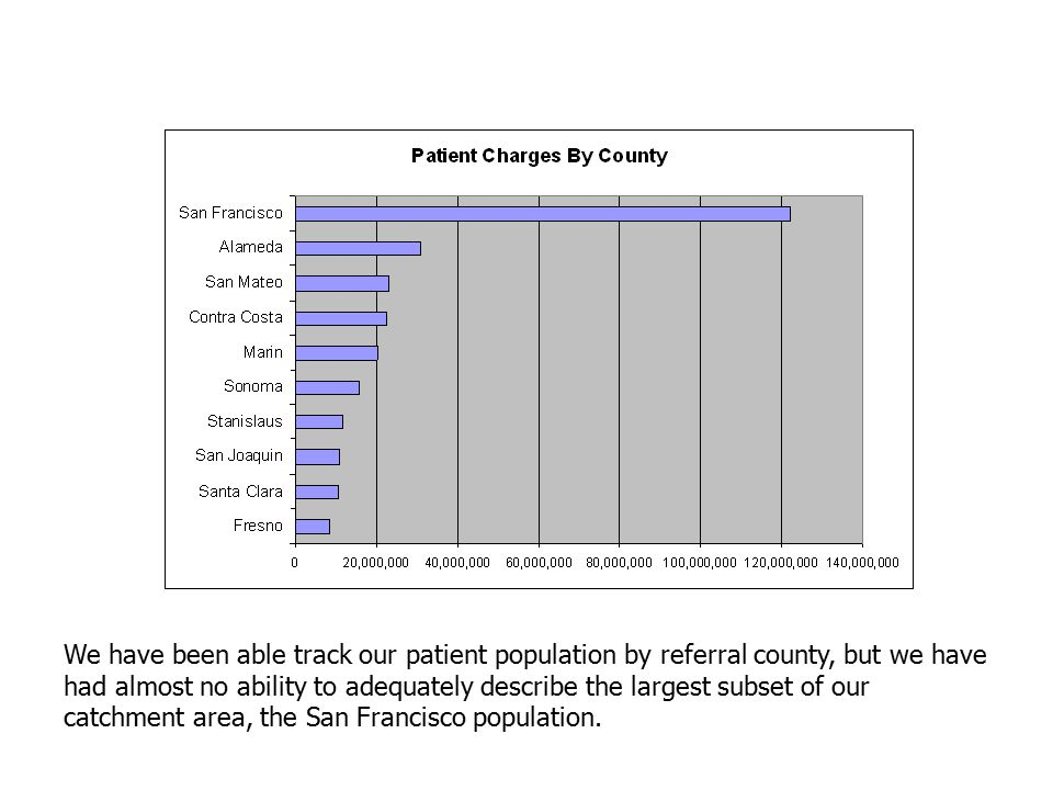 We have been able track our patient population by referral county, but we have had almost no ability to adequately describe the largest subset of our catchment area, the San Francisco population.