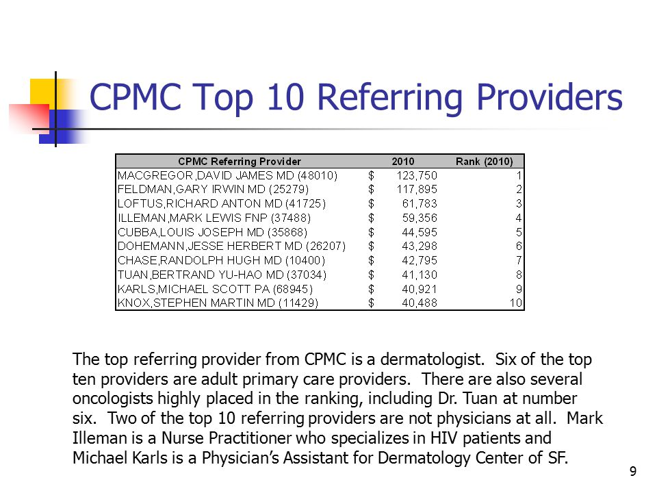 9 CPMC Top 10 Referring Providers The top referring provider from CPMC is a dermatologist.