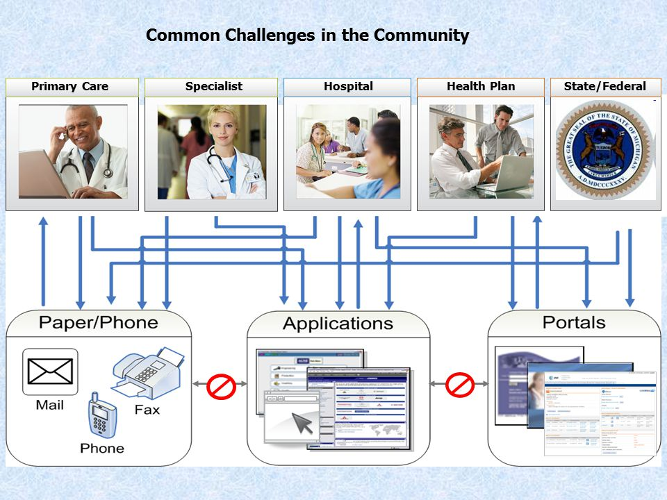 HospitalPrimary CareSpecialistHealth Plan Common Challenges in the Community State/Federal