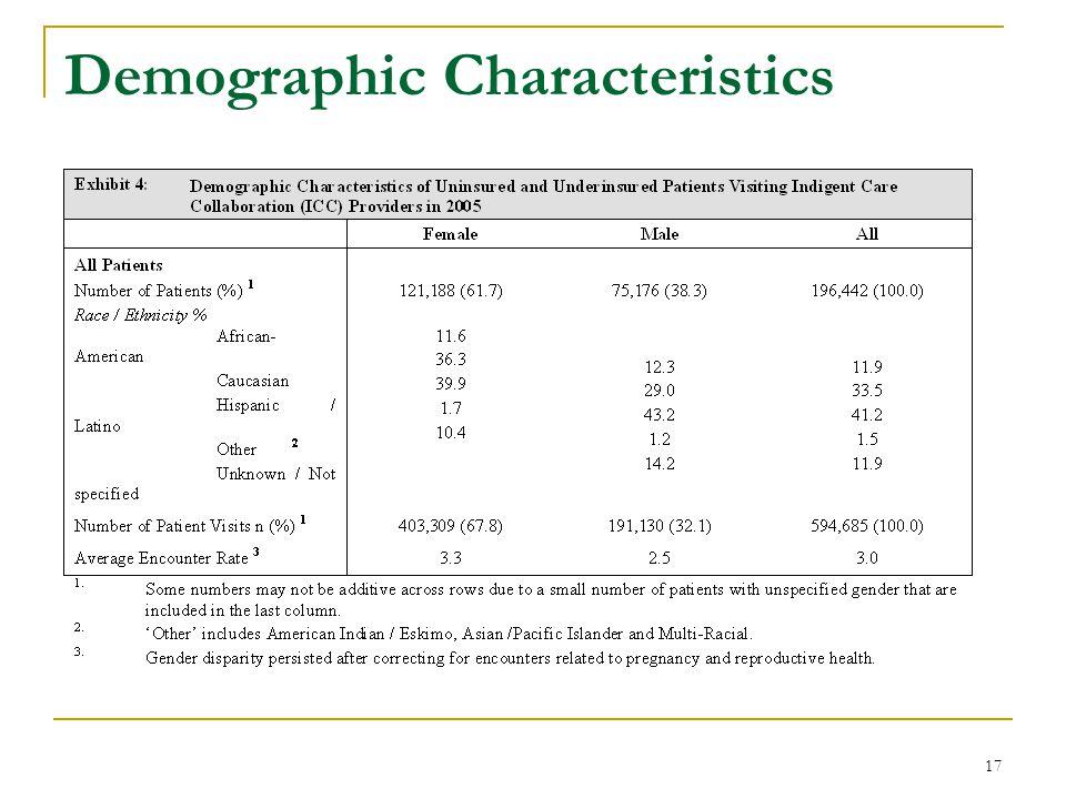 17 Demographic Characteristics