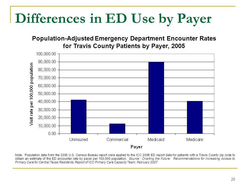 20 Differences in ED Use by Payer Population-Adjusted Emergency Department Encounter Rates for Travis County Patients by Payer, 2005 Note: Population
