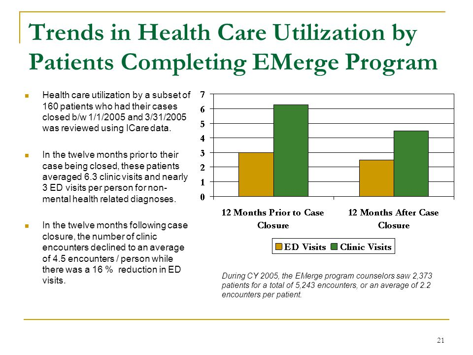 21 Trends in Health Care Utilization by Patients Completing EMerge Program Health care utilization by a subset of 160 patients who had their cases closed b/w 1/1/2005 and 3/31/2005 was reviewed using ICare data.
