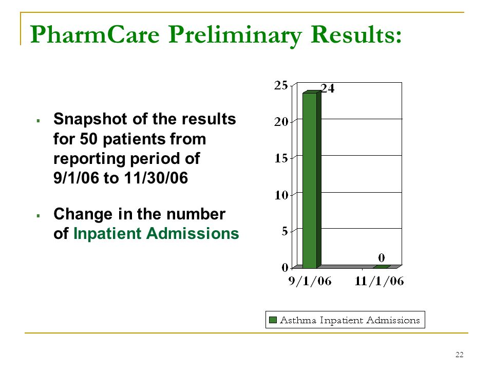 22 PharmCare Preliminary Results:  Snapshot of the results for 50 patients from reporting period of 9/1/06 to 11/30/06  Change in the number of Inpatient Admissions