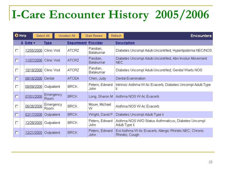 25 I-Care Encounter History 2005/2006