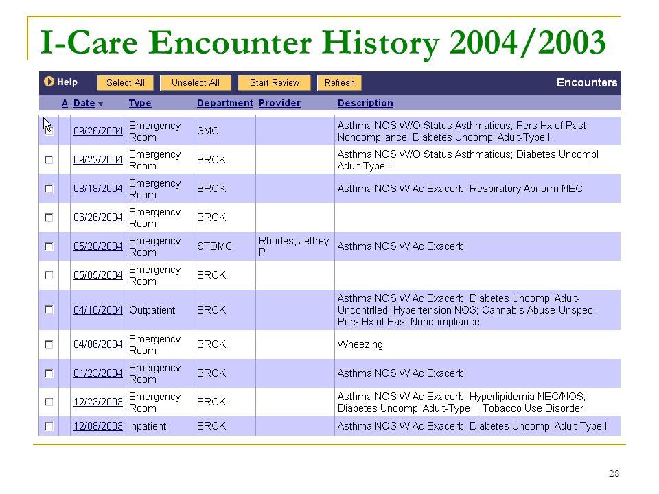 28 I-Care Encounter History 2004/2003