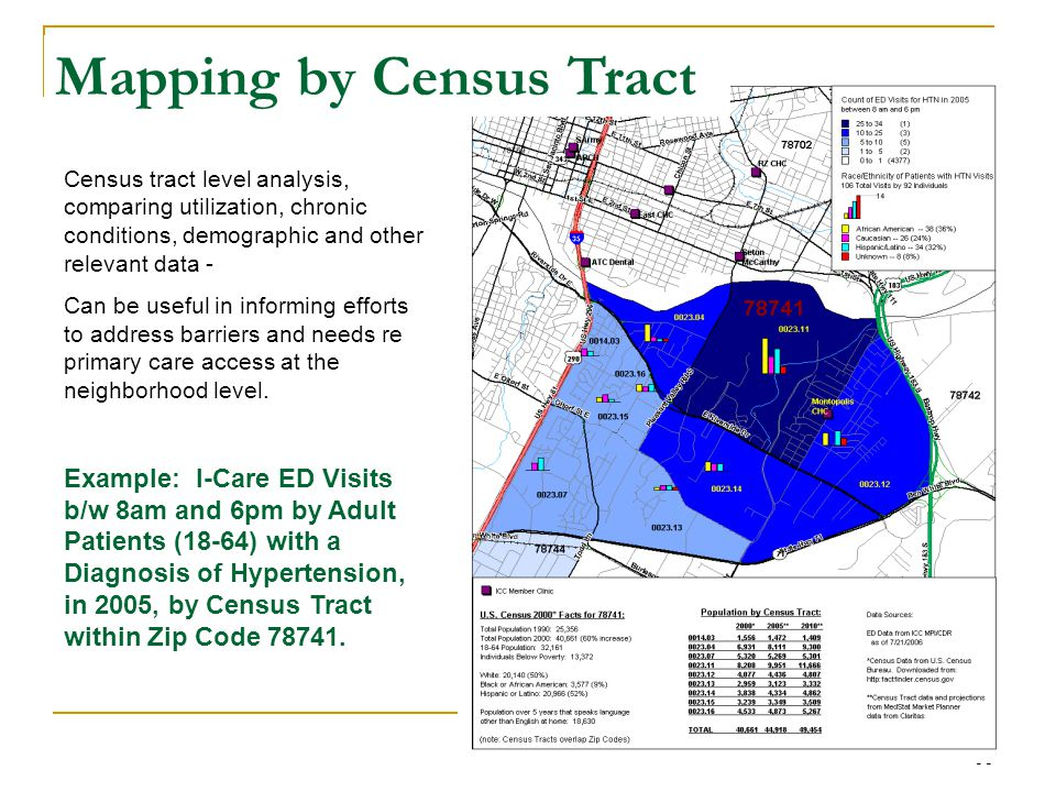 31 Census tract level analysis, comparing utilization, chronic conditions, demographic and other relevant data - Can be useful in informing efforts to address barriers and needs re primary care access at the neighborhood level.