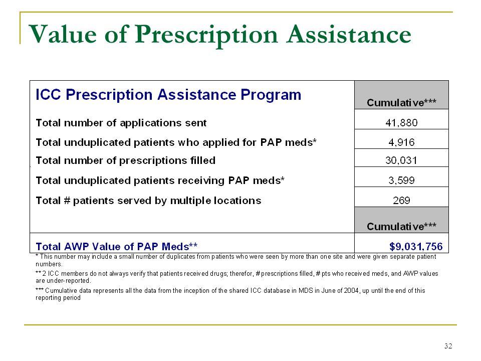 32 Value of Prescription Assistance
