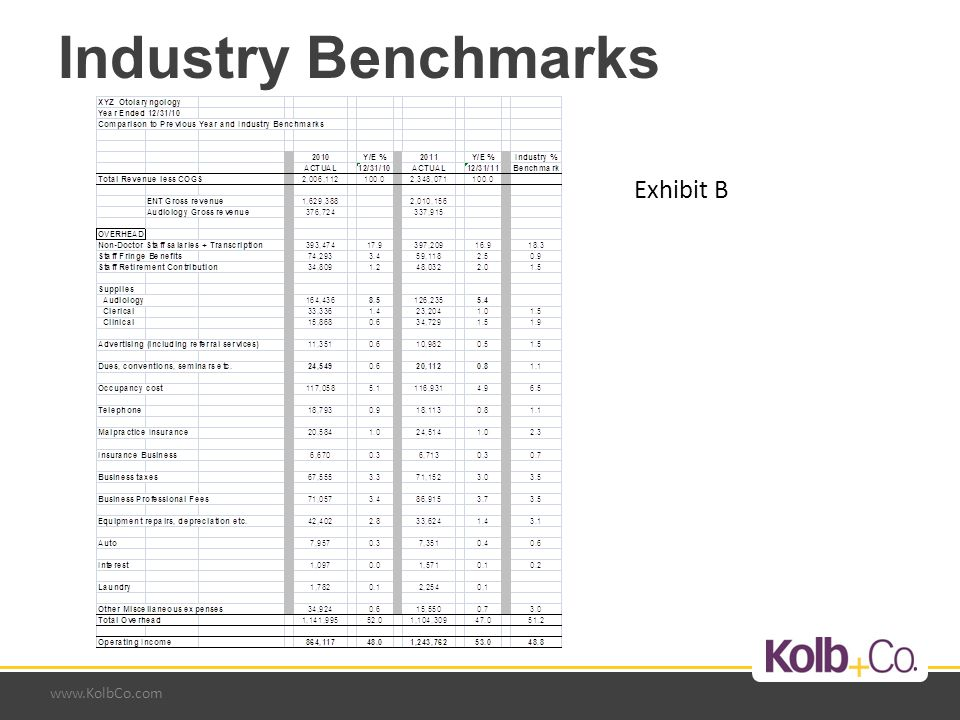 www.KolbCo.com Industry Benchmarks Exhibit B