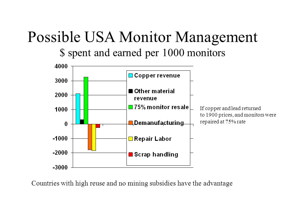 Overall USA Monitor Management $ spent and earned per 1000 monitors Most demand for used is overseas