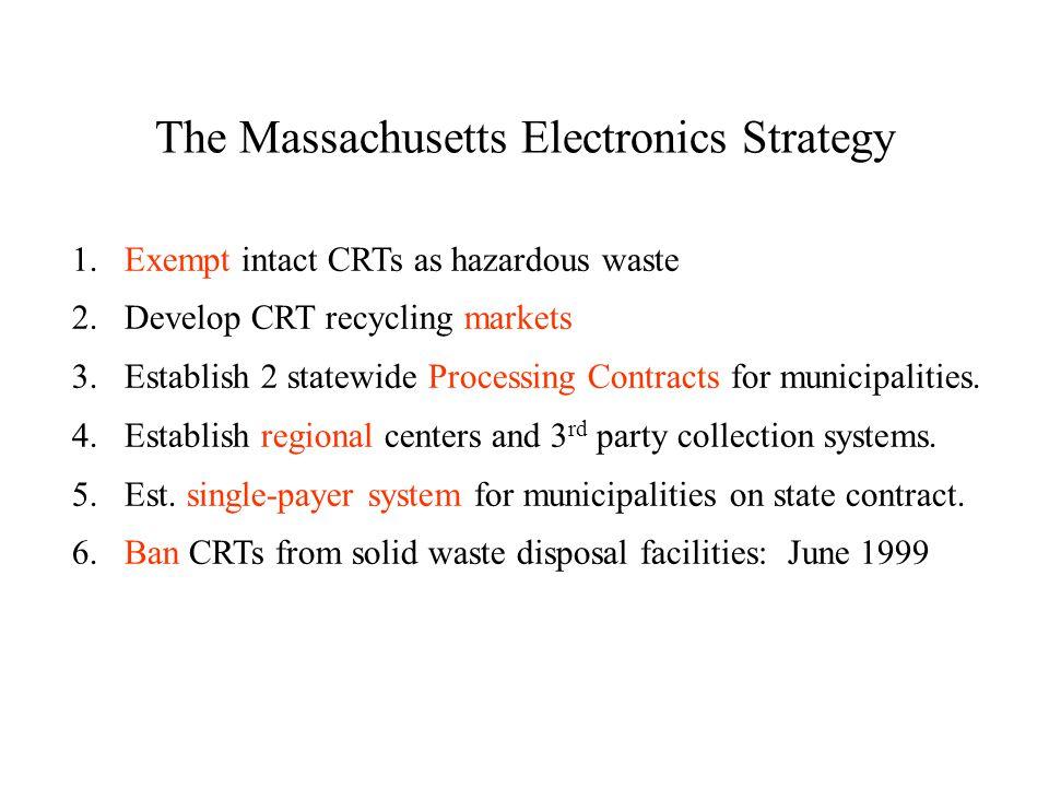 The Massachusetts Electronics Strategy 1.Exempt intact CRTs as hazardous waste 2.