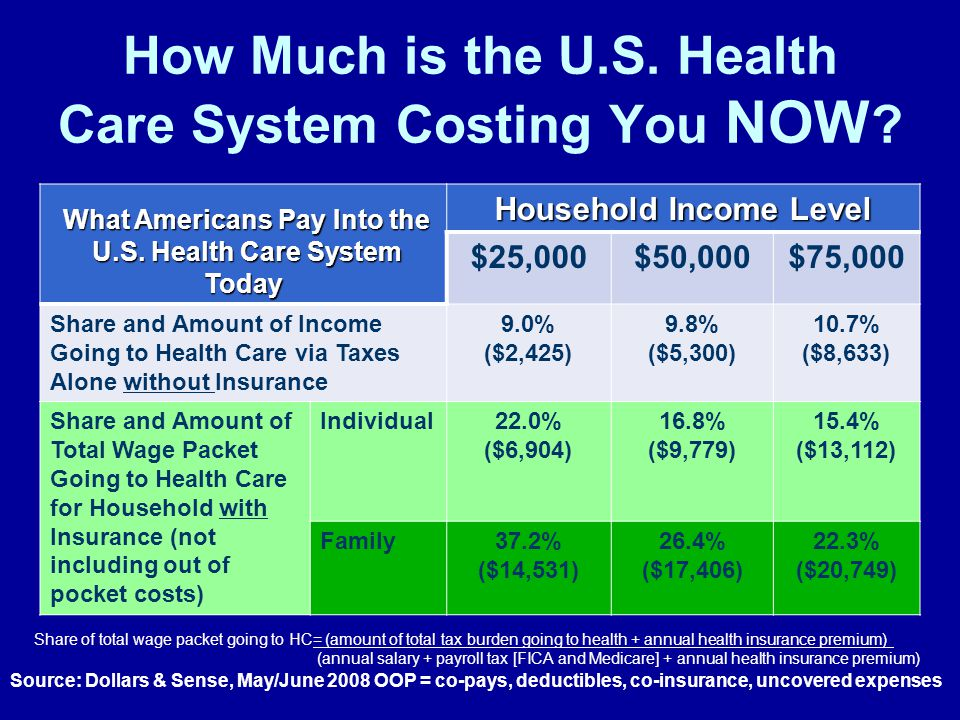 How Much is the U.S. Health Care System Costing You NOW .