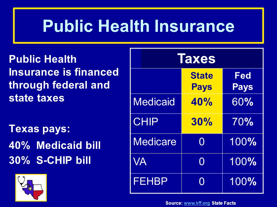 Public Health Insurance Public Health Insurance is financed through federal and state taxes Texas pays: 40% Medicaid bill 30% S-CHIP bill Taxes State Pays Fed Pays Medicaid40%60% CHIP30%70% Medicare0100% VA0100% FEHBP 0100% Source: www.kff.org State Factswww.kff.org