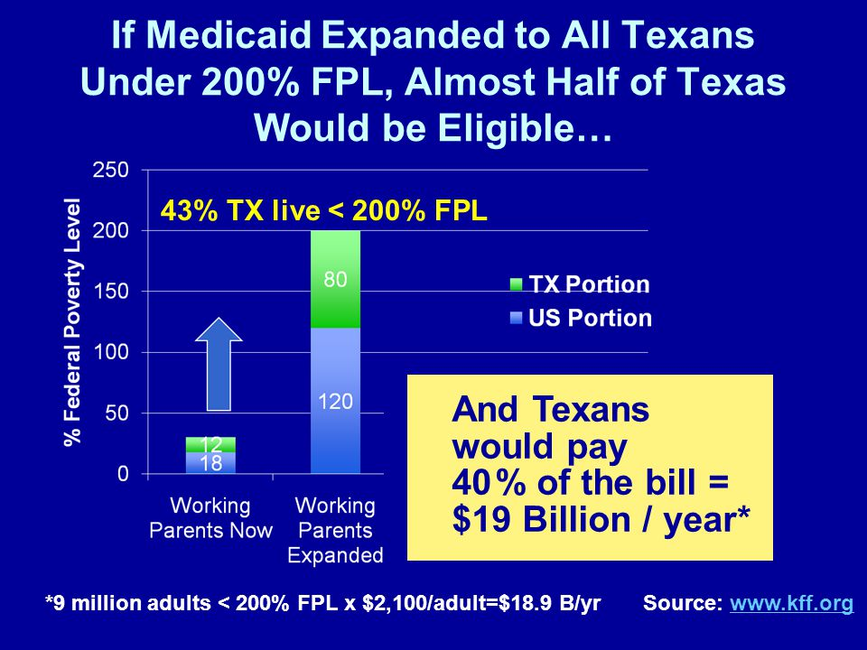 If Medicaid Expanded to All Texans Under 200% FPL, Almost Half of Texas Would be Eligible… 43% TX live < 200% FPL *9 million adults < 200% FPL x $2,100/adult=$18.9 B/yr Source: www.kff.orgwww.kff.org And Texans would pay 40 % of the bill = $19 Billion / year*