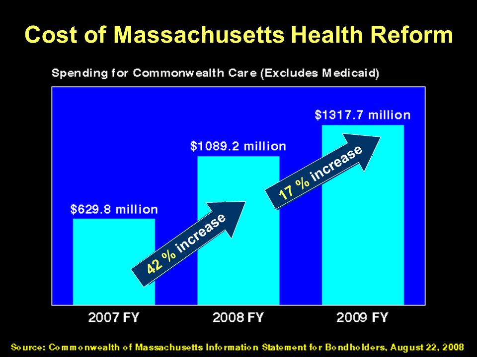 Cost of Massachusetts Health Reform 42% increase 17% increase 42 % increase 17 % increase