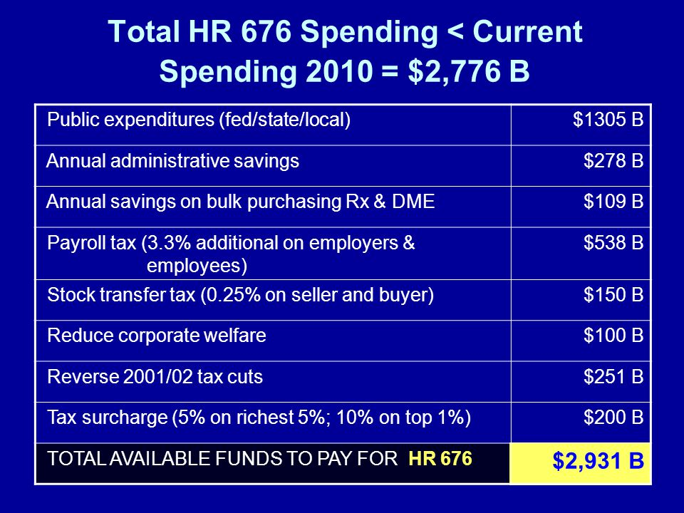 Total HR 676 Spending < Current Spending 2010 = $2,776 B Public expenditures (fed/state/local) $1305 B Annual administrative savings $278 B Annual savings on bulk purchasing Rx & DME $109 B Payroll tax (3.3% additional on employers & employees) $538 B Stock transfer tax (0.25% on seller and buyer) $150 B Reduce corporate welfare $100 B Reverse 2001/02 tax cuts $251 B Tax surcharge (5% on richest 5%; 10% on top 1%) $200 B TOTAL AVAILABLE FUNDS TO PAY FOR HR 676 $2,931 B