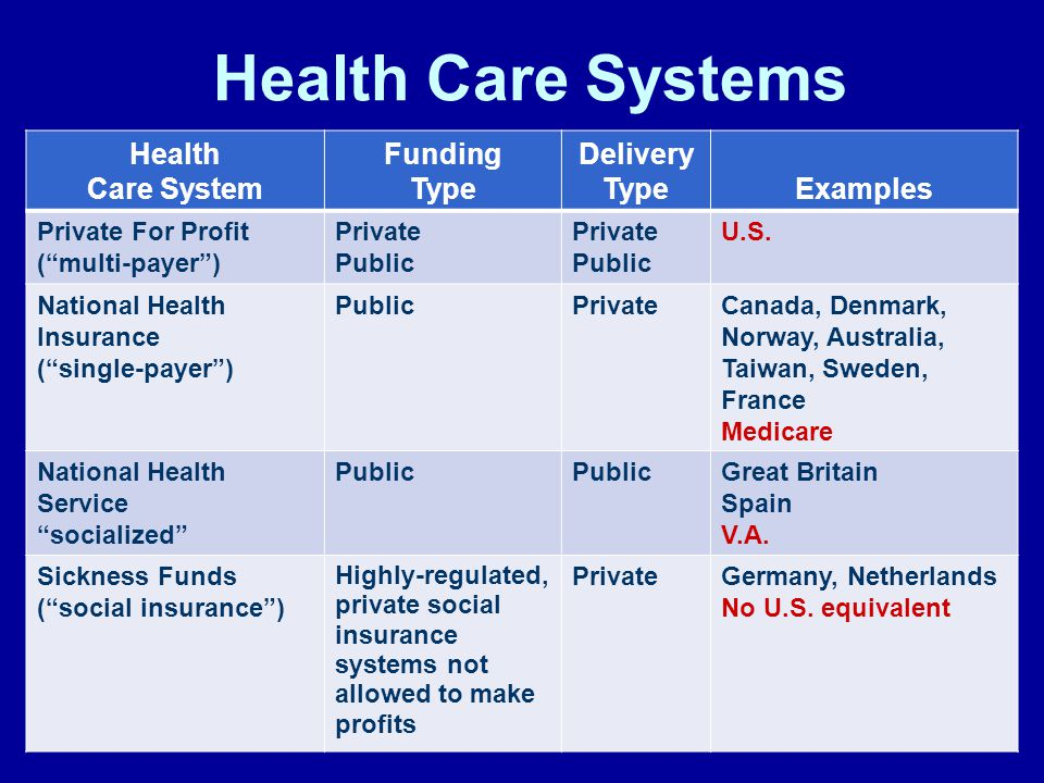 Health Care Systems Health Care System Funding Type Delivery TypeExamples Private For Profit ( multi-payer ) Private Public Private Public U.S.