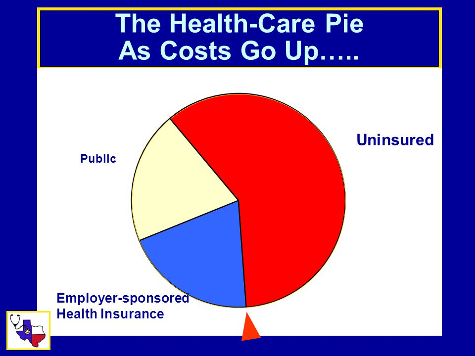 The Health-Care Pie As Costs Go Up…..