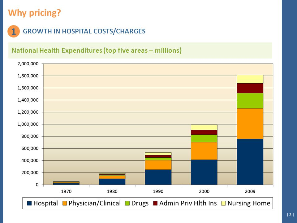 | 43 | Sample Hospital Peer Average % of Peer Average Evaluation & Management – selected detail Office Visits 126.58111.74113.28% Emergency Room 406.53323.20125.78% Evaluation & Management Total 298.09213.27139.77% Procedures – selected detail Major Procedures – Cardiovascular 193.56113.00171.30% Eye Procedures - Cataract/Lens 130.76196.9366.40% Procedures Total 287.50185.65154.86% Imaging – selected detail Standard Imaging - Nuclear Medicine 230.29281.8681.70% Advanced Imaging - CT/CTA Scan Brain/Head/Neck 569.35396.29143.67% Imaging Total 467.71343.16136.29% Tests – selected detail Lab tests - Pathology358.81368.3897.40% Lab tests - Routine venipuncture1,854.80705.90262.76% Tests Total 495.30297.09166.72% Department-level price comparison CPT®Description 87075Culture specimen, bacteria 87076Bacteria identification 87077Culture Aerobic Identify CPT® is a registered trademark of the American Medical Association.