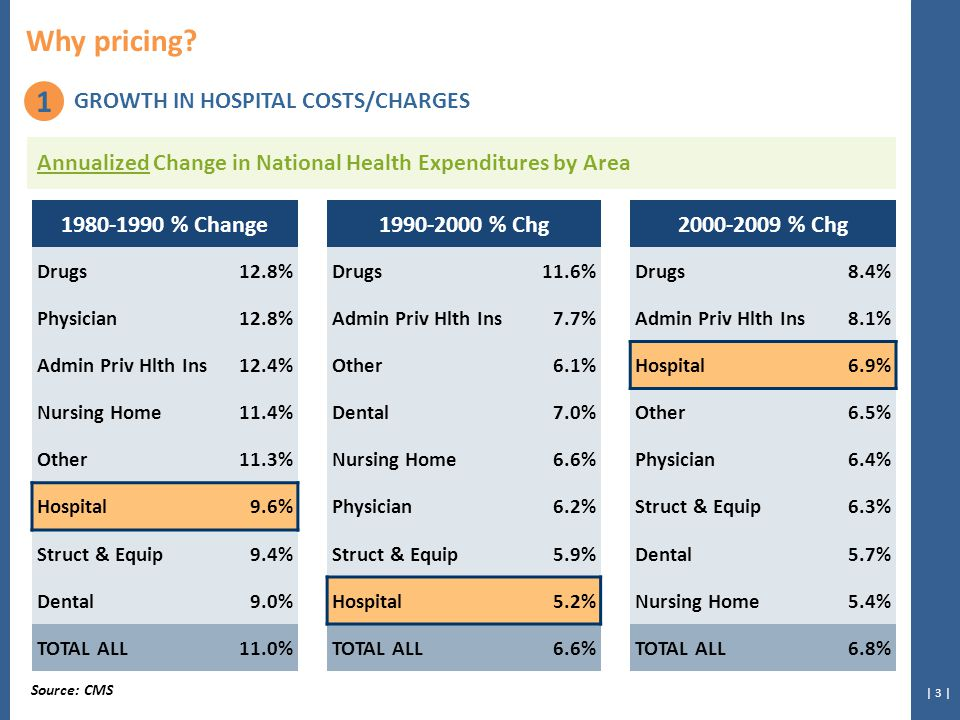 | 14 | Urban/Rural Status by Hospital Charge Index® Quartiles What influences hospital pricing?