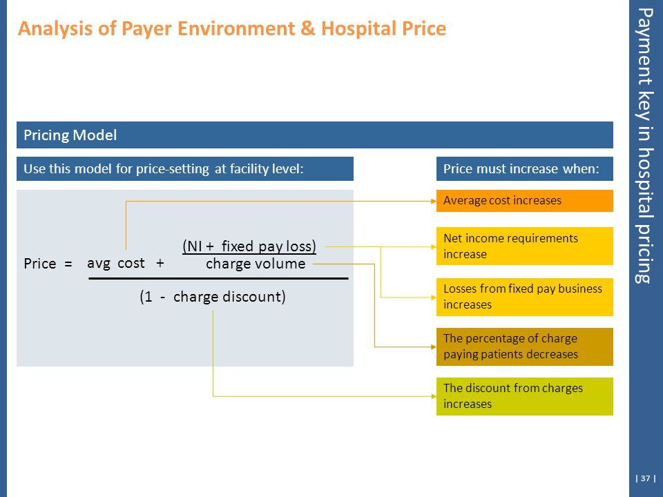 | 37 | Price = (NI + fixed pay loss) (1 - charge discount) Pricing Model avg cost + charge volume Average cost increases Use this model for price-setting at facility level: Net income requirements increase Losses from fixed pay business increases The percentage of charge paying patients decreases Price must increase when: The discount from charges increases Analysis of Payer Environment & Hospital Price Payment key in hospital pricing