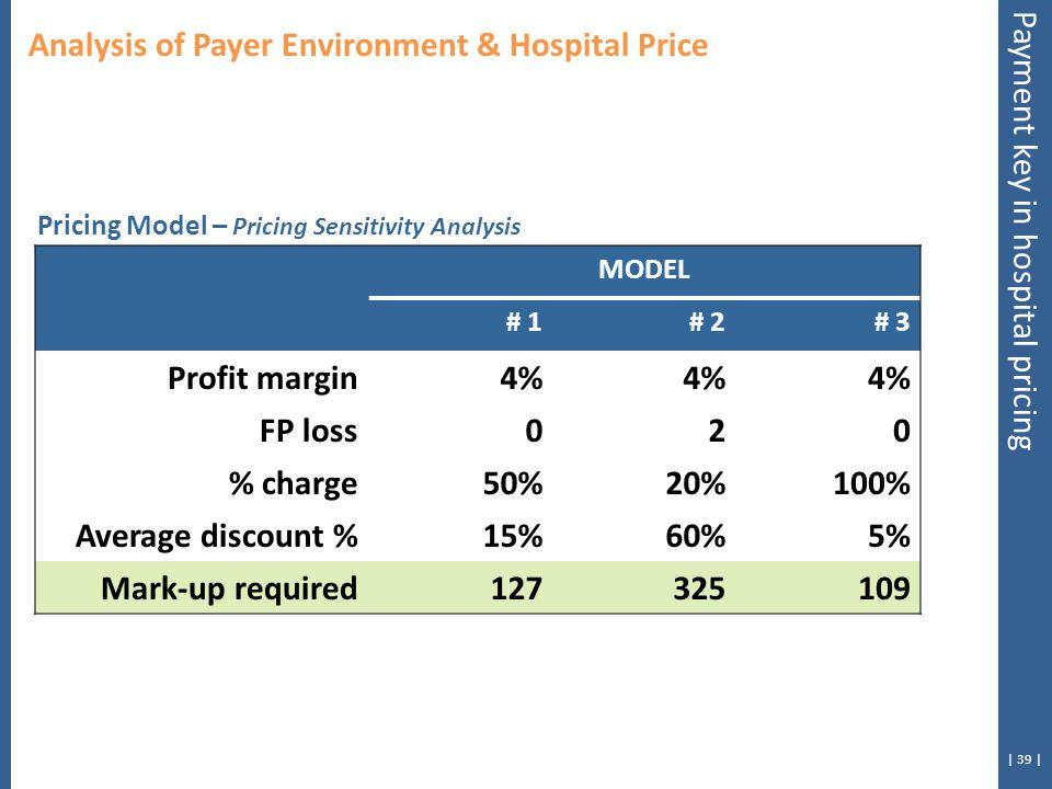 | 39 | Analysis of Payer Environment & Hospital Price Payment key in hospital pricing MODEL # 1# 2# 3 Profit margin4% FP loss020 % charge50%20%100% Average discount %15%60%5% Mark-up required127325109 Pricing Model – Pricing Sensitivity Analysis