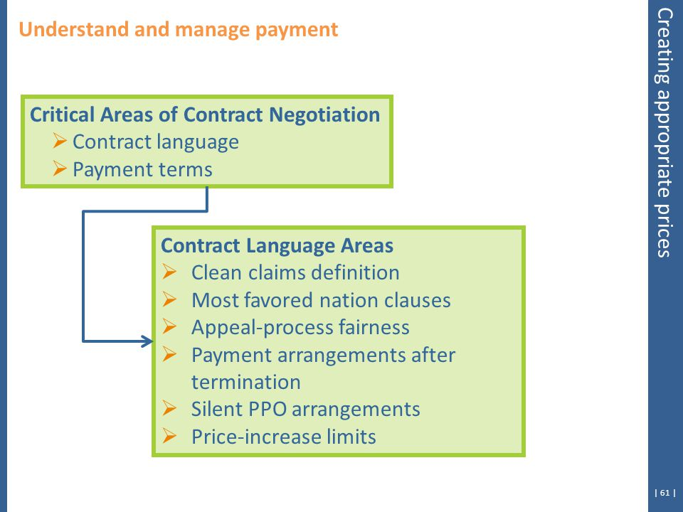 | 61 | Critical Areas of Contract Negotiation  Contract language  Payment terms Understand and manage payment Contract Language Areas  Clean claims definition  Most favored nation clauses  Appeal-process fairness  Payment arrangements after termination  Silent PPO arrangements  Price-increase limits Creating appropriate prices
