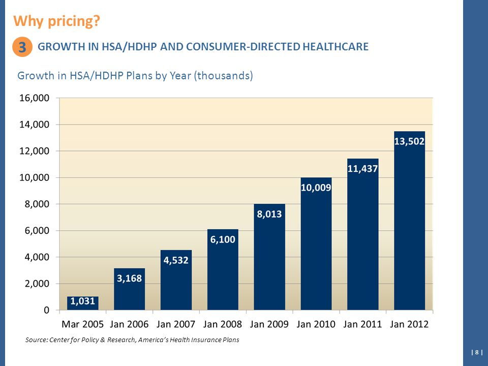 | 8 | Growth in HSA/HDHP Plans by Year (thousands) Source: Center for Policy & Research, America's Health Insurance Plans 3 GROWTH IN HSA/HDHP AND CONSUMER-DIRECTED HEALTHCARE Why pricing