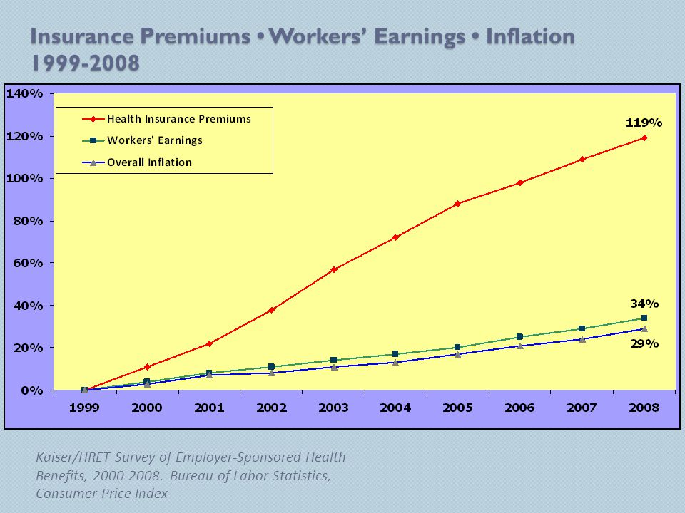 Insurance Premiums Workers' Earnings Inflation 1999-2008 Kaiser/HRET Survey of Employer-Sponsored Health Benefits, 2000-2008.