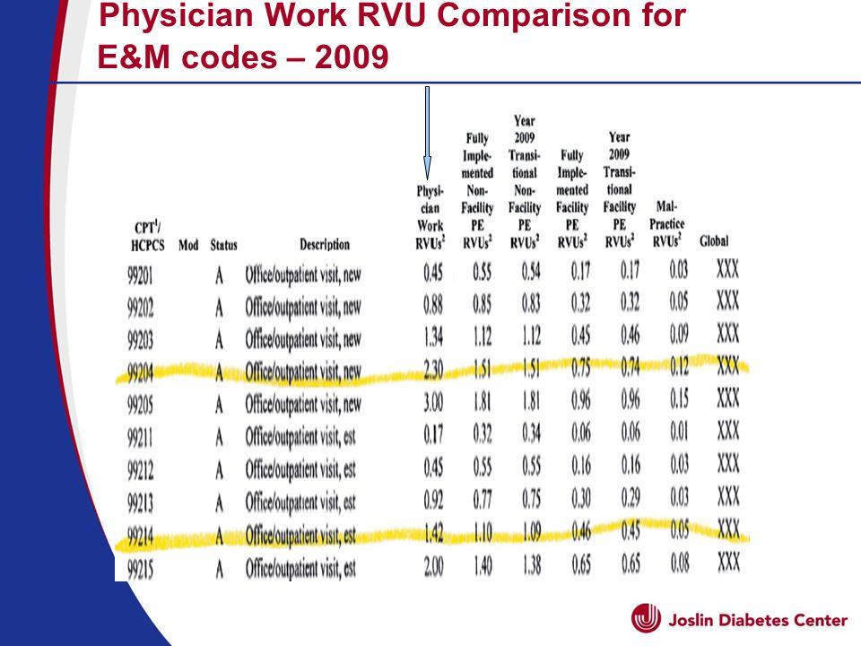 Physician Work RVU Comparison for E&M codes – 2009