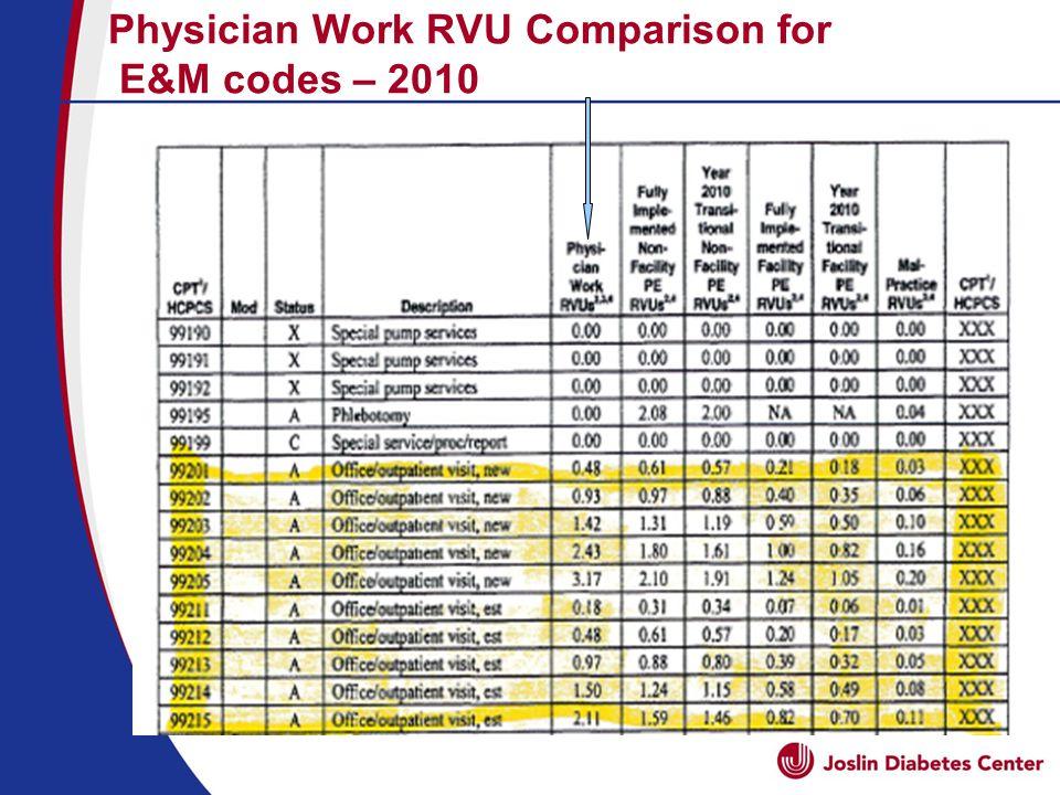 Physician Work RVU Comparison for E&M codes – 2010