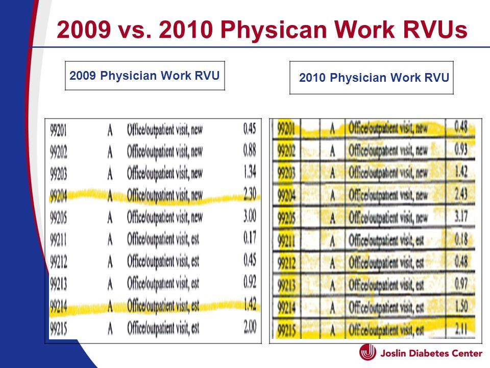 2009 vs. 2010 Physican Work RVUs 2009 Physician Work RVU 2010 Physician Work RVU