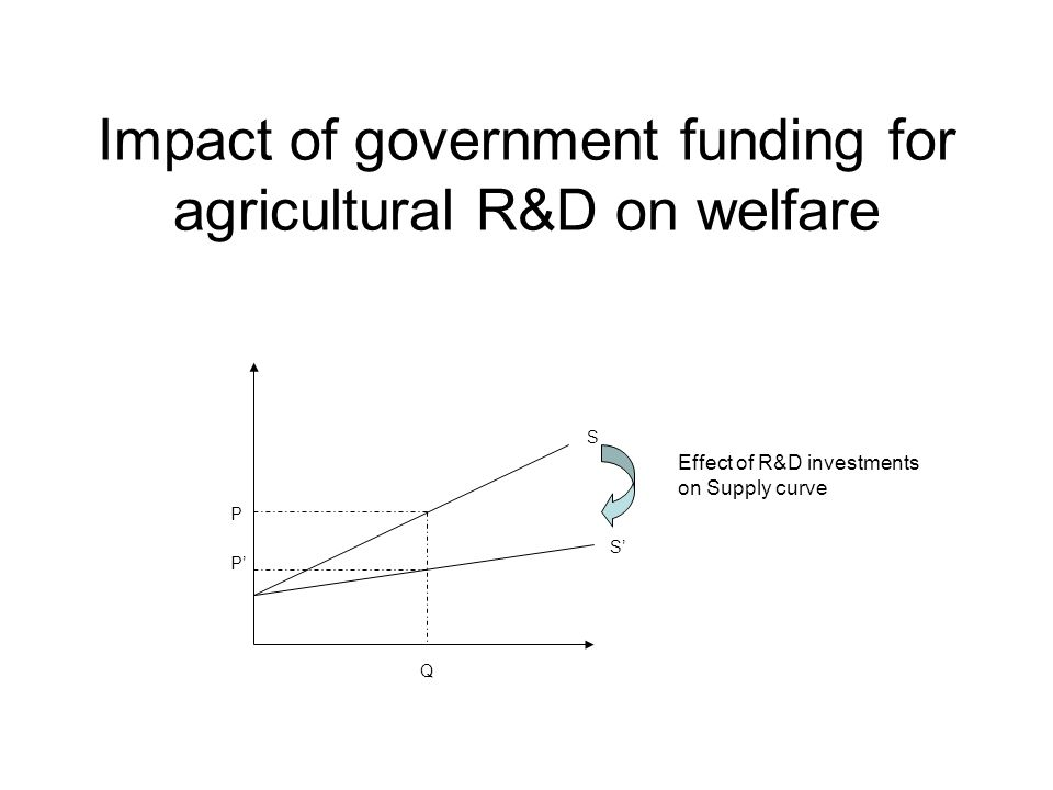 Impact of government funding for agricultural R&D on welfare S S' Effect of R&D investments on Supply curve Q P P'