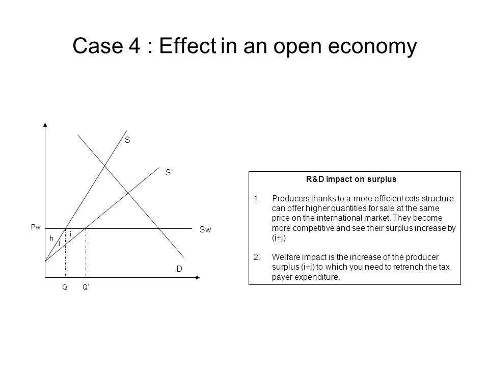 Case 4 : Effect in an open economy D QQ' Pw h i j R&D impact on surplus 1.Producers thanks to a more efficient cots structure can offer higher quantities for sale at the same price on the international market.