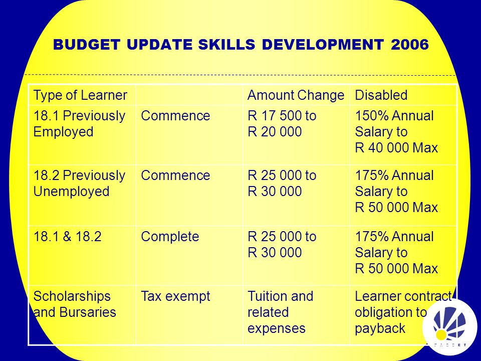 BUDGET UPDATE SKILLS DEVELOPMENT 2006 Type of LearnerAmount ChangeDisabled 18.1 Previously Employed CommenceR 17 500 to R 20 000 150% Annual Salary to R 40 000 Max 18.2 Previously Unemployed CommenceR 25 000 to R 30 000 175% Annual Salary to R 50 000 Max 18.1 & 18.2CompleteR 25 000 to R 30 000 175% Annual Salary to R 50 000 Max Scholarships and Bursaries Tax exemptTuition and related expenses Learner contract obligation to payback