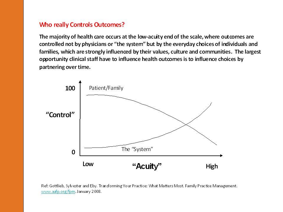 Key Concepts Patient/Family control.