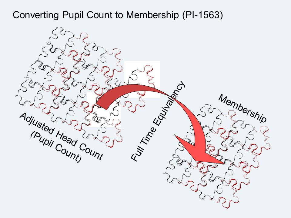 Adjusted Head Count (Pupil Count) Full Time Equivalency Converting Pupil Count to Membership (PI-1563) Membership