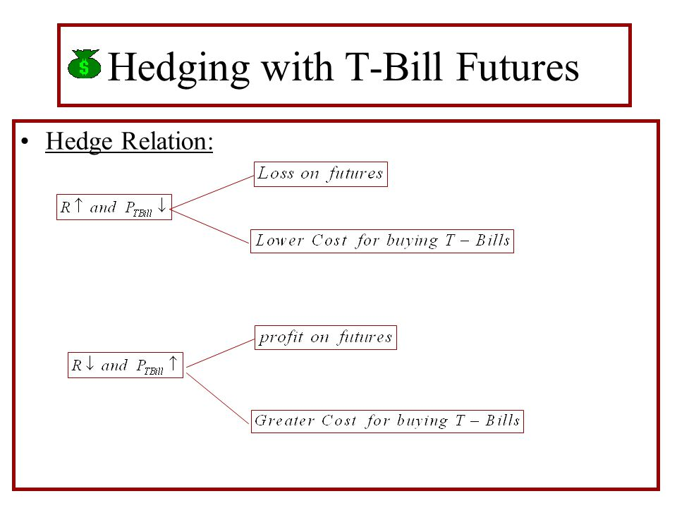 Hedging with T-Bill Futures Hedge Relation: