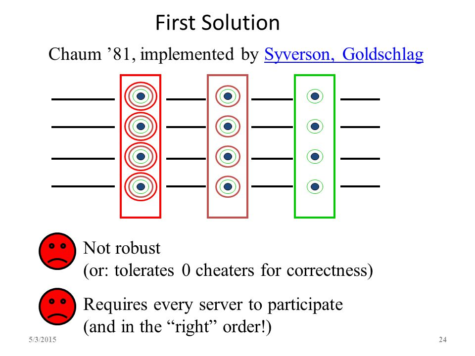 First Solution 5/3/201524 Chaum '81, implemented by Syverson, GoldschlagSyverson, Goldschlag Not robust (or: tolerates  cheaters for correctness) Req
