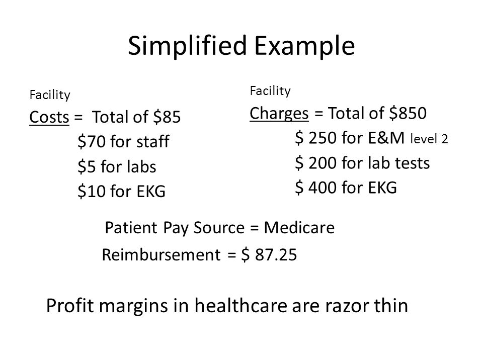 Simplified Example Facility Charges = Total of $850 $ 250 for E&M level 2 $ 200 for lab tests $ 400 for EKG Facility Costs = Total of $85 $70 for staff $5 for labs $10 for EKG Patient Pay Source = Medicare Reimbursement = $ 87.25 Profit margins in healthcare are razor thin