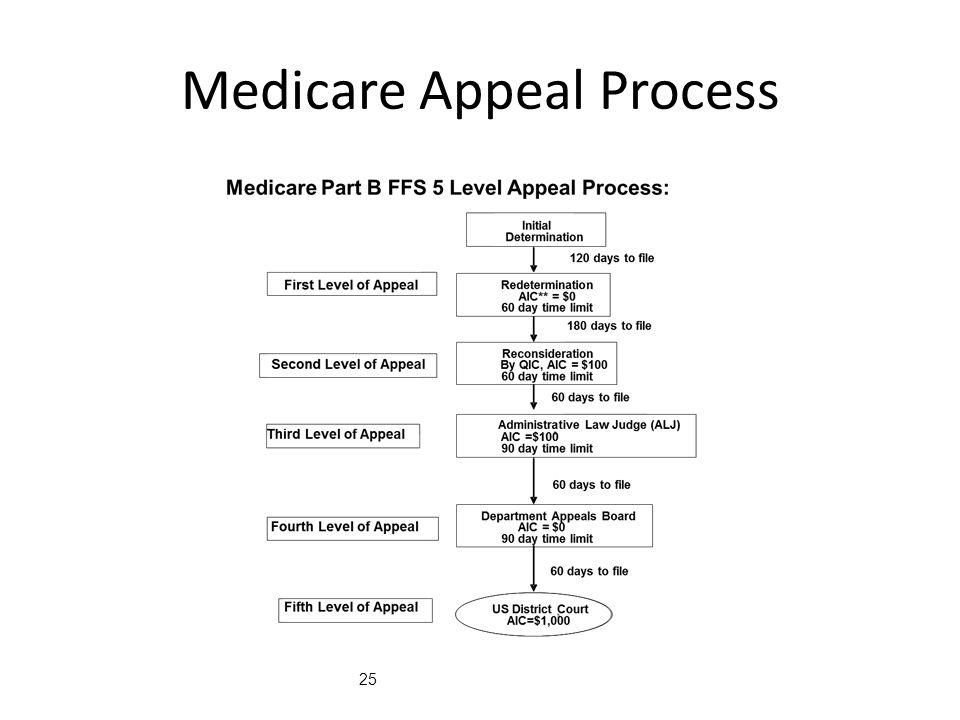 Medicare Appeal Process 25