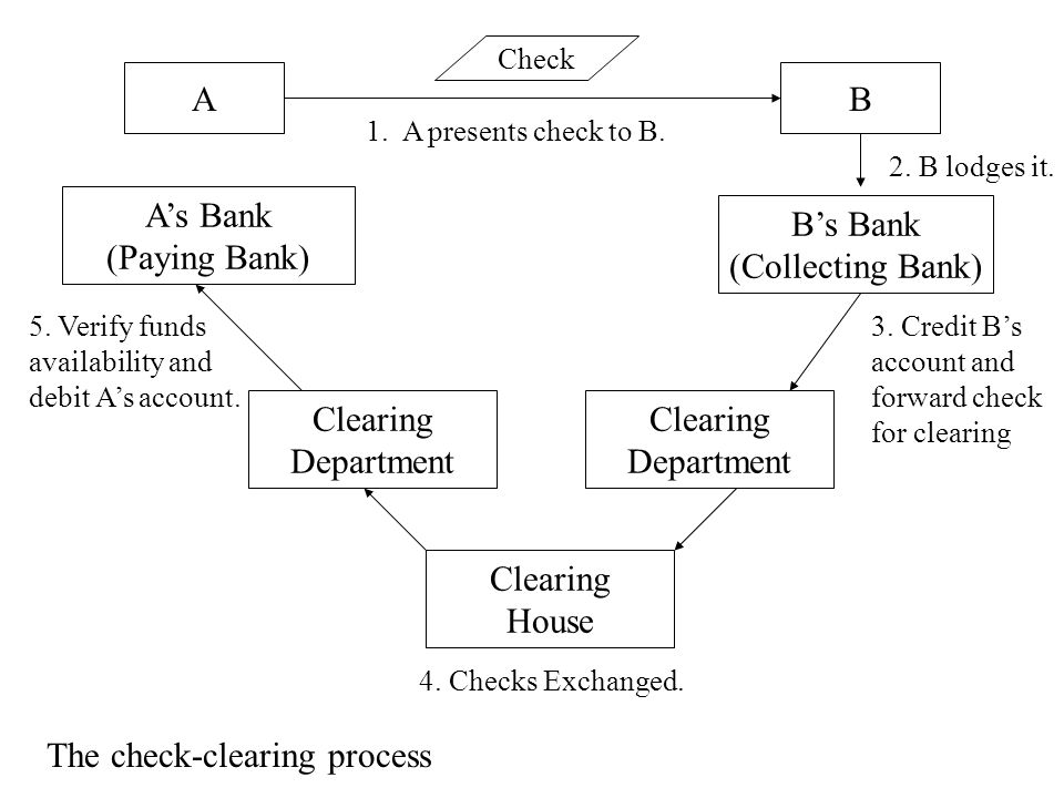 AB A's Bank (Paying Bank) B's Bank (Collecting Bank) Clearing Department Clearing Department Clearing House 1. A presents check to B. 2. B lodges it.