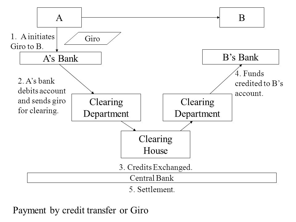 AB A's Bank B's Bank Clearing Department Clearing Department Clearing House 1. A initiates Giro to B. 4. Funds credited to B's account. 3. Credits Exc