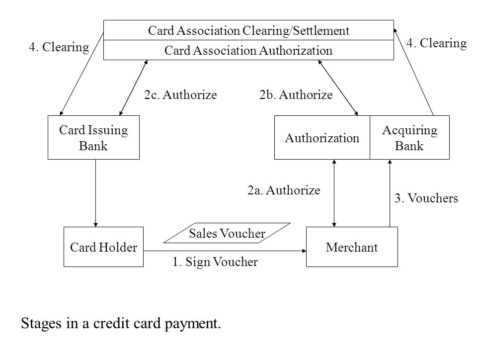 Card Association Clearing/Settlement Card Association Authorization Card Issuing Bank Authorization Acquiring Bank Card HolderMerchant 1.