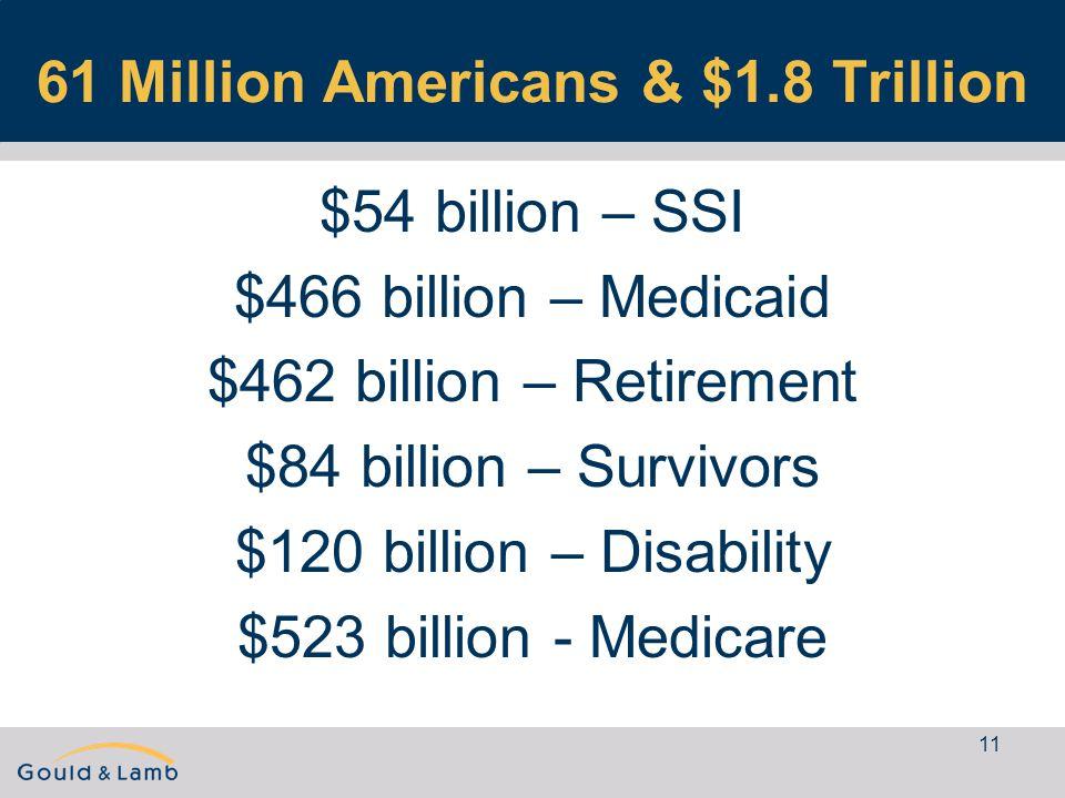 11 61 Million Americans & $1.8 Trillion $54 billion – SSI $466 billion – Medicaid $462 billion – Retirement $84 billion – Survivors $120 billion – Disability $523 billion - Medicare
